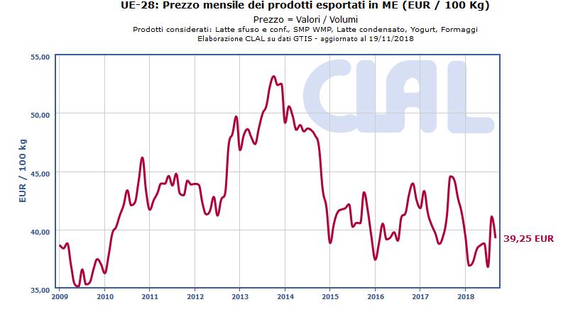 UE-28: Prezzo mensile dei prodotti esportati in Milk Equivalent