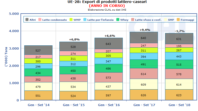 UE-28: Export di prodotti lattiero-caseari