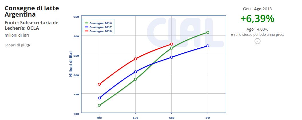 CLAL.it - L'aumento delle consegne di latte in Argentina