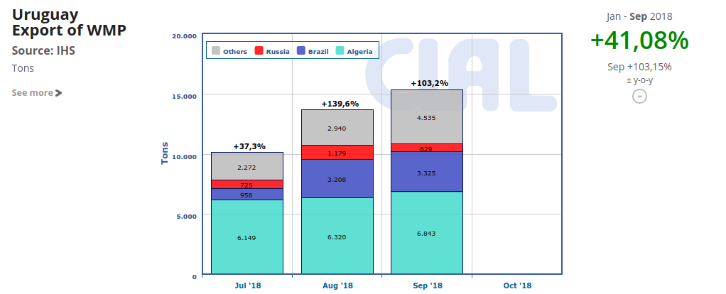 CLAL.it - Uruguay export of WMP