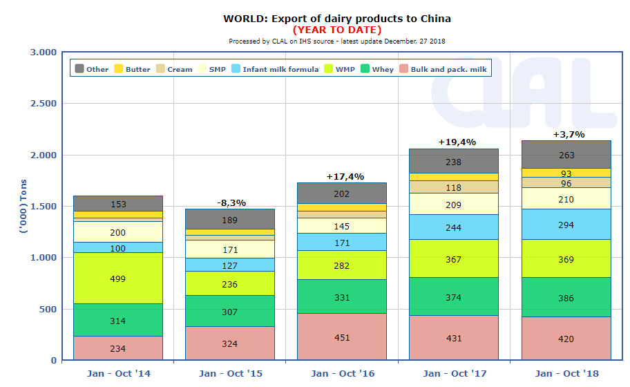 CLAL.it - Global dairy Export to China by product