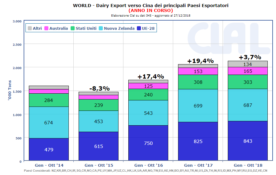 CLAL.it - Global dairy Export verso Cina: principali Paesi fornitori