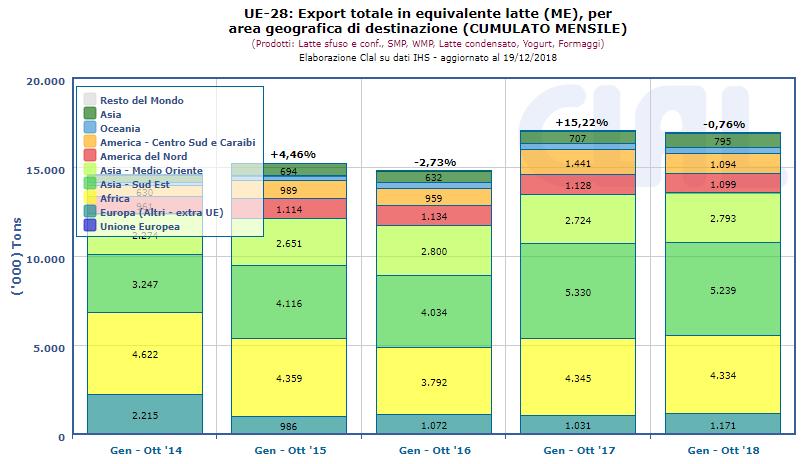 CLAL.it - Dairy Export UE-28 in MIlk Equivalent (ME)