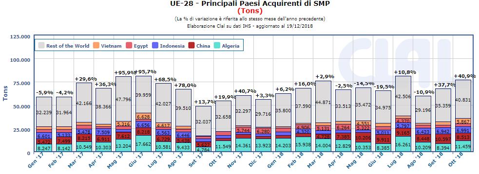 CLAL.it - UE-28: Export mensile di SMP (Principali acquirenti)