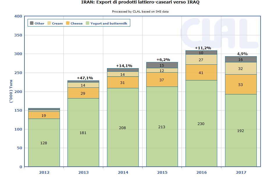 CLAL.it - Iran: export di prodotti lattiero-caseari verso Iraq