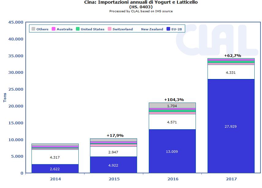 CLAL.it - CINA: Importazioni annuali di Yogurt e Latticello (HS 0403)