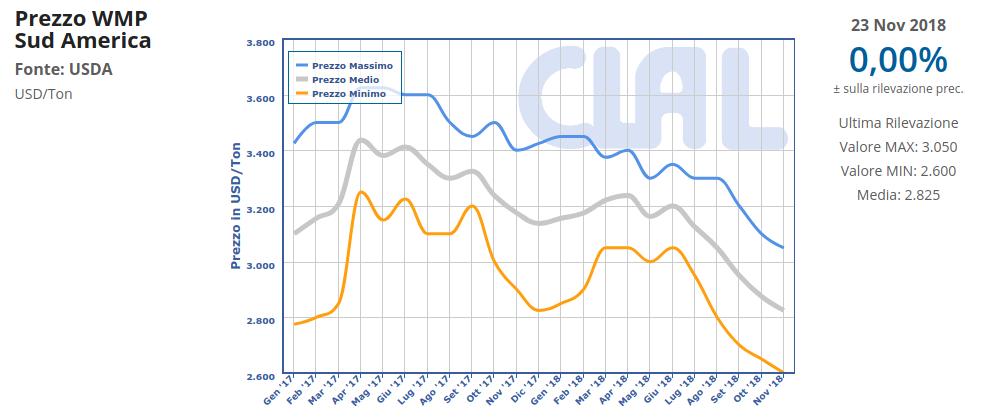 CLAL.it - Sud America: prezzo della WMP all'export
