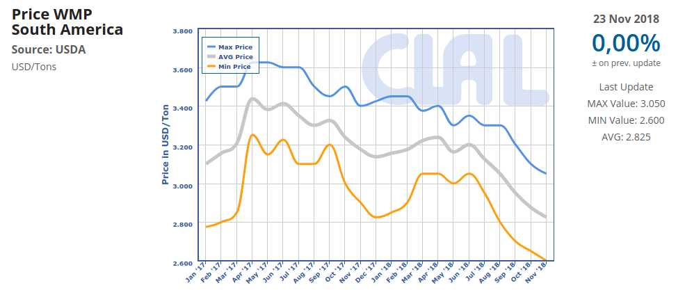 CLAL.it - South America: WMP export prices