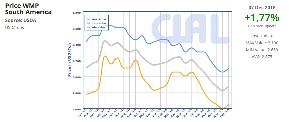 CLAL.it - South America: WMP export prices rebound