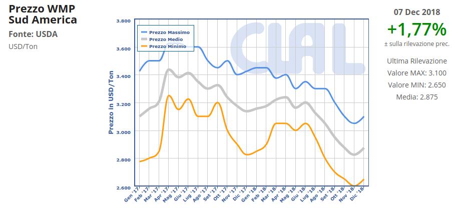 CLAL.it - Sud America: rimbalzano i prezzi all'export della WMP