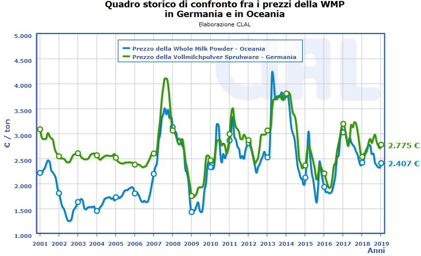 CLAL.it - Prezzi della WMP in Germania e Oceania