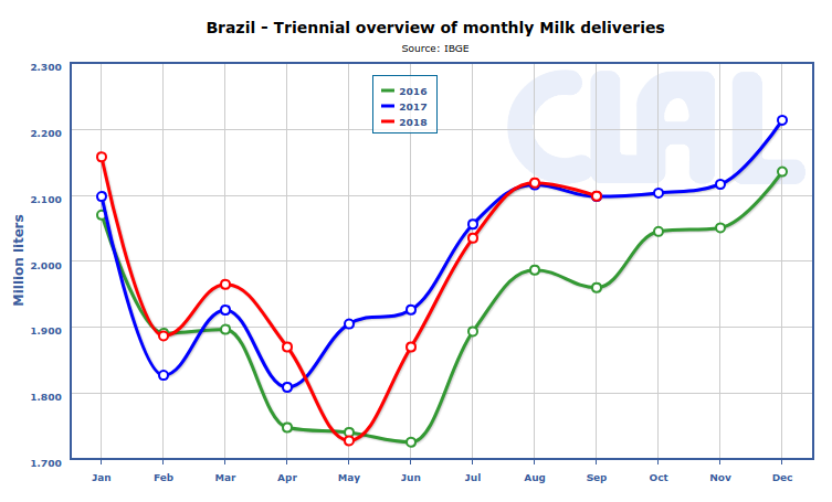 CLAL.it - Cumulative 2018 milk production in Brazil is below 2017, mainly due to the mid-year trucker strike.
