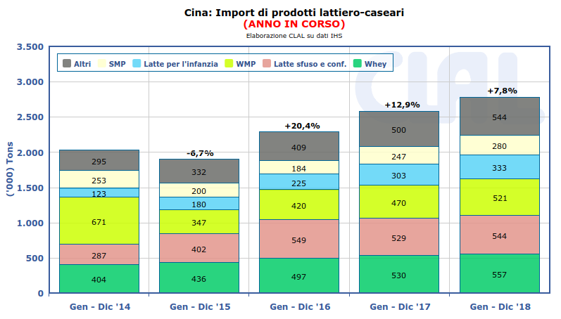 CLAL.it - Cina: Import di prodotti lattiero-caseari
