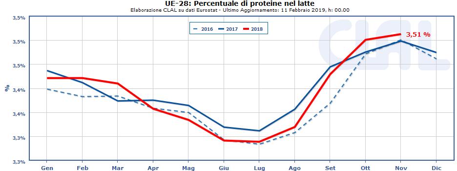 CLAL.it - UE-28: Percentuale di proteine nel latte