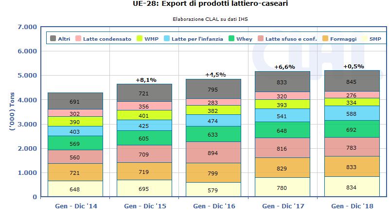 CLAL.it - UE-28: Export lattiero-caseario (Gennaio-Dicembre)