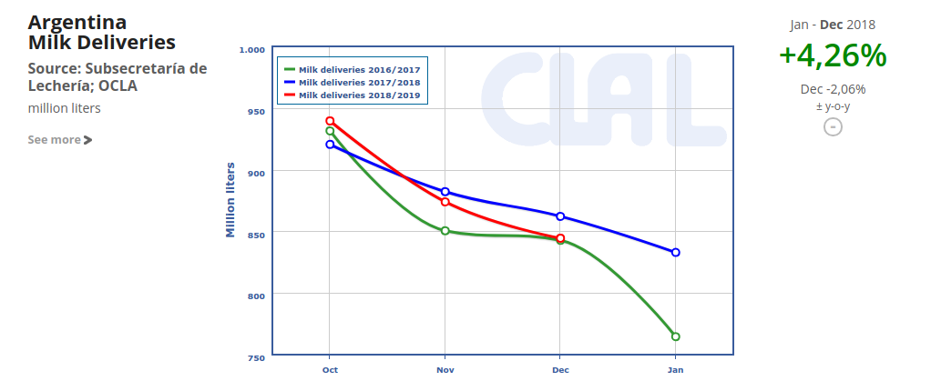 CLAL.it - Milk production in Argentina up to Dec 2018