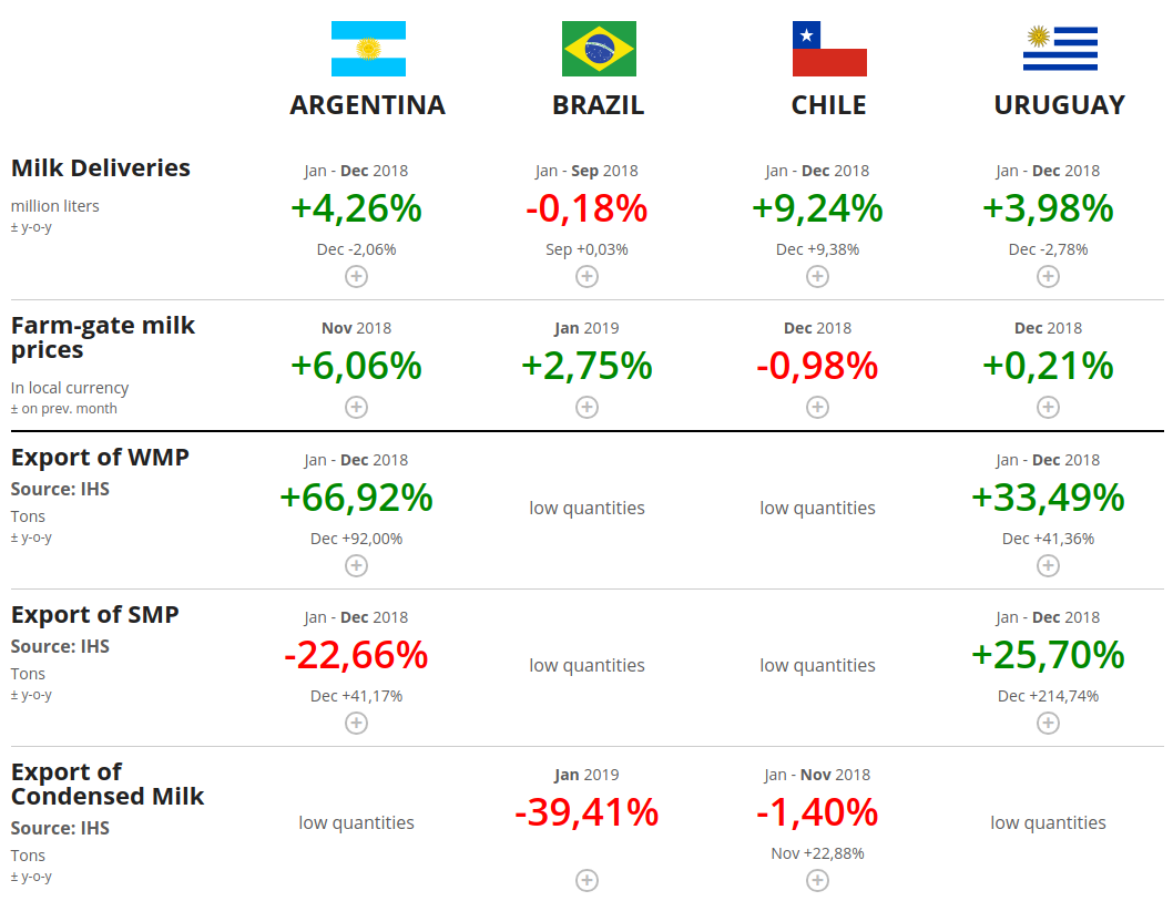 CLAL.it - A snapshot of the last available data of dairy market in South America