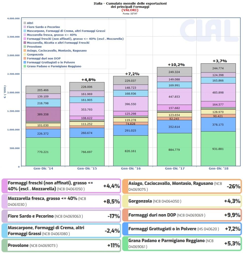 CLAL.it - Export (VALORI) dall'Italia dei Principali Formaggi nel 2018