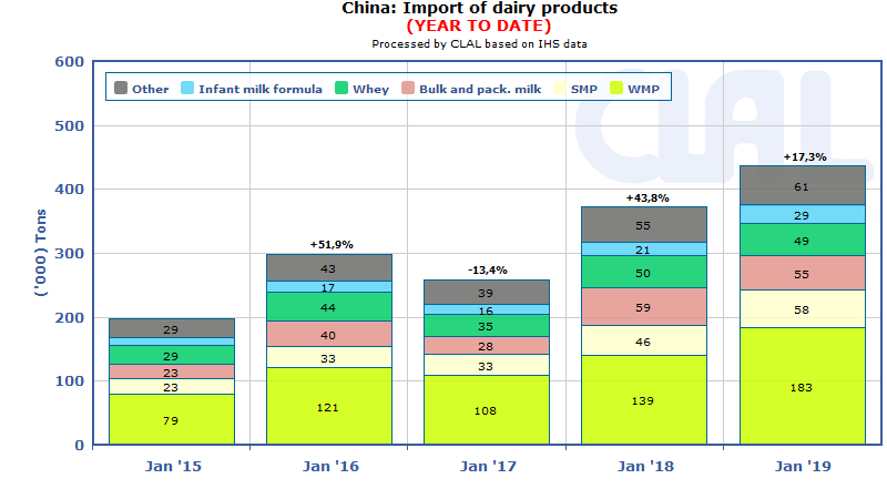 CLAL.it - China's dairy imports increased by 17.3% in quantity (+ 20% in volume) in January 2019 y-o-y