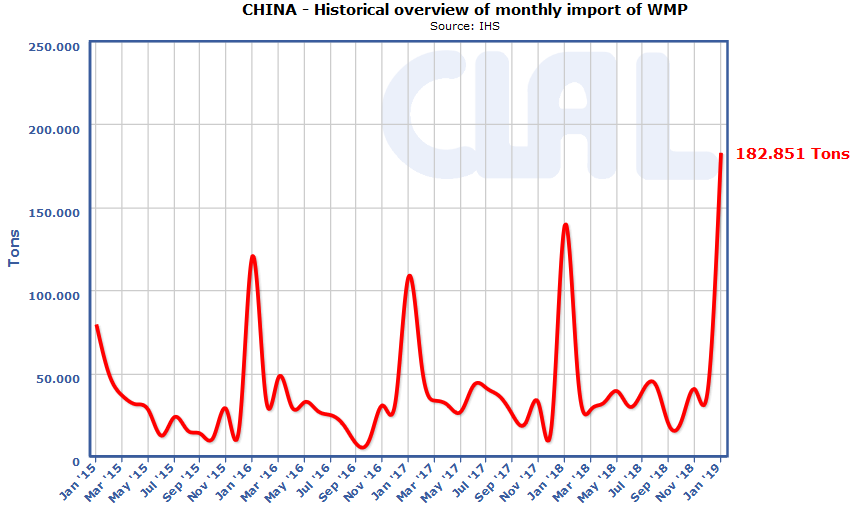 China - WMP monthly import