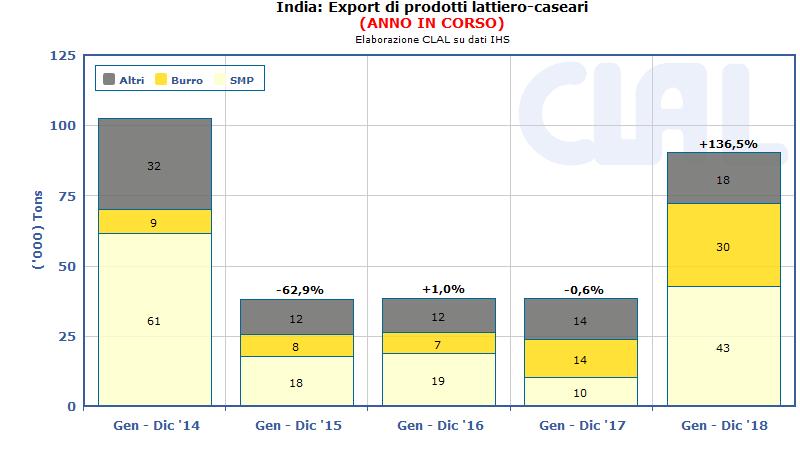 CLAL.it - India: export di prodotti lattiero-caseari