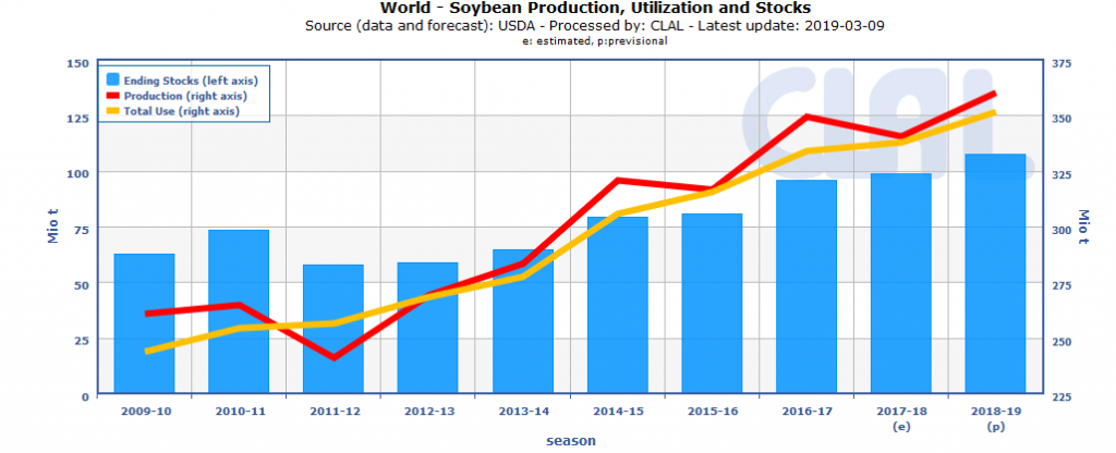 TESEO.clal.it - Global Soybean Production, Utilization and Stocks