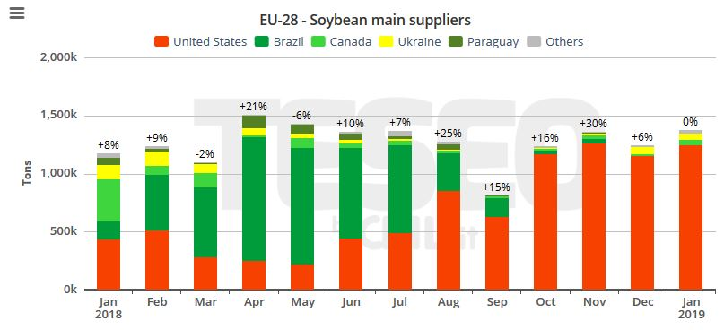 TESEO.clal.it - EU Soybean import