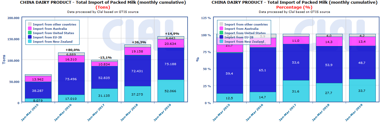 CLAL.it - China: import of Packed Milk
