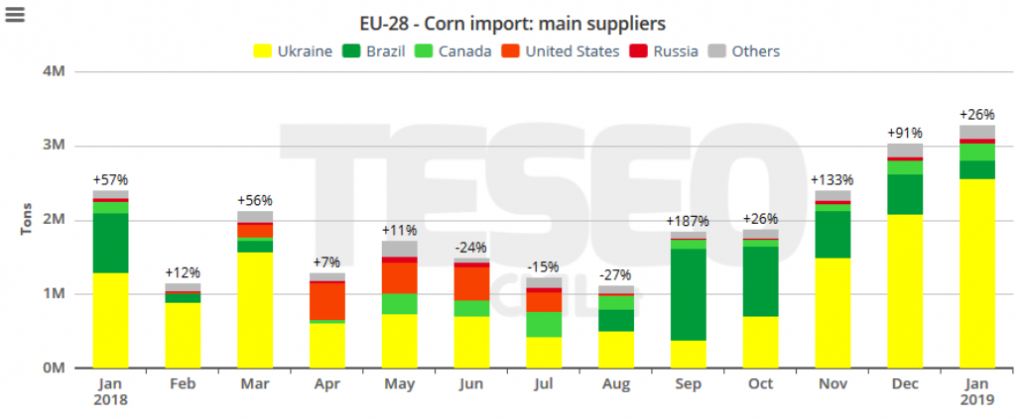 TESEO.clal.it - EU Corn Imports