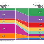 CLAL.it - Rapporto tra produzione di latte e popolazione