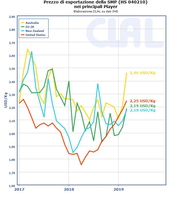 CLAL.it - Prezzo di esportazione SMP