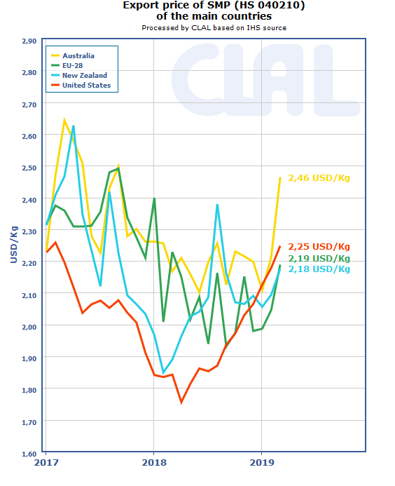CLAL.it - SMP export prices