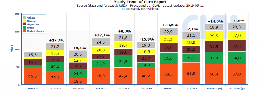 WORLD | Corn Top Exporters - Yearly trend