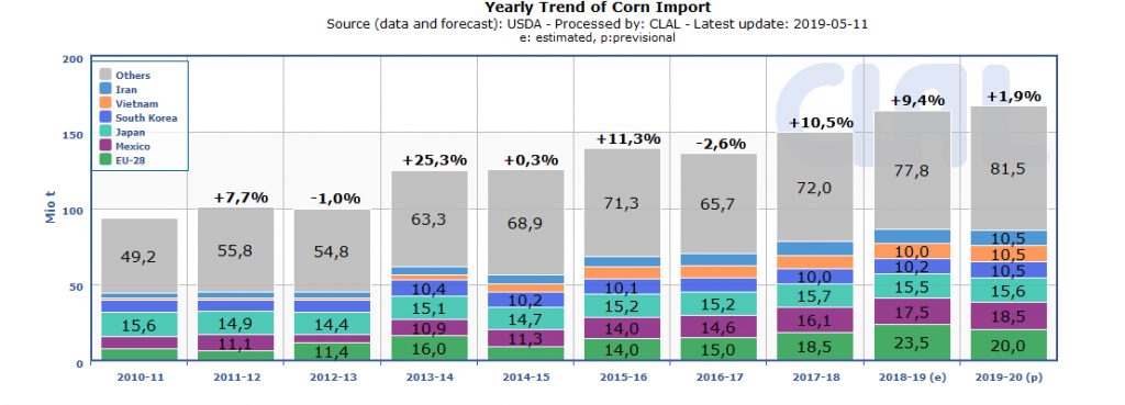 WORLD | Corn Top Importers - Yearly trend