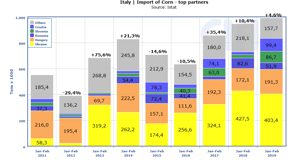 ITALY | Corn Import - Main suppliers