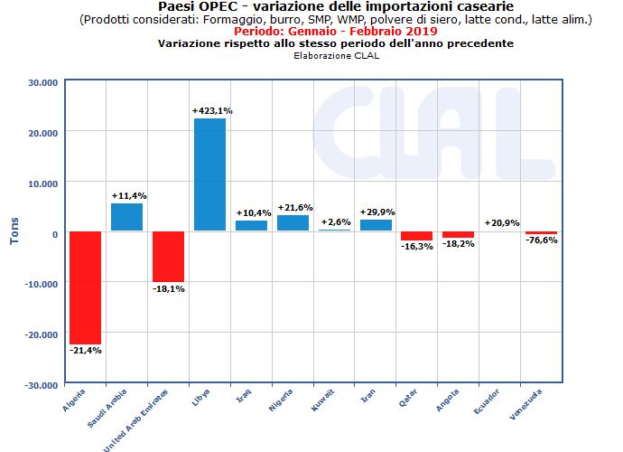 CLAL.it - Variaizone delle importazioni dei Paesi OPEC