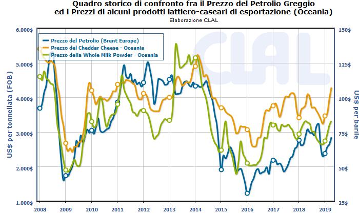 CLAL.it - Confronto tra prezzi del Petrolio, Cheddar e WMP