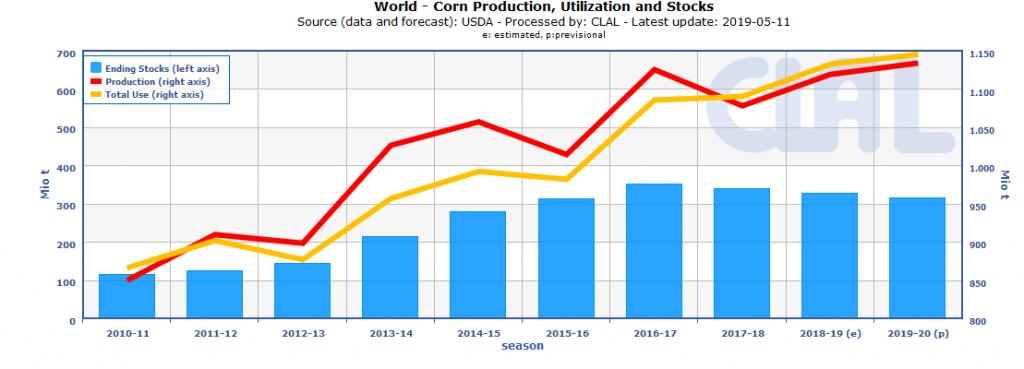 WORLD | Corn Production, Utilization and Stocks