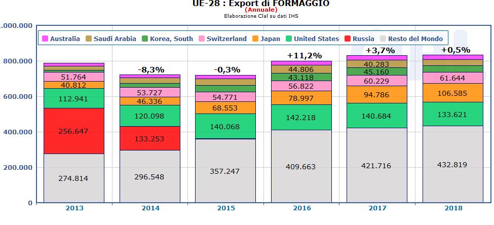 CLAL.it - Export UE di Formaggio