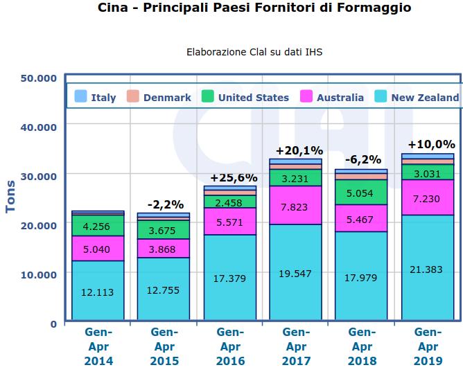 CLAL.it - Cina: Principali Paesi fornitori di Formaggi