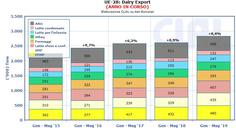 CLAL.it - UE-28: export lattiero-caseario nell'anno in corso