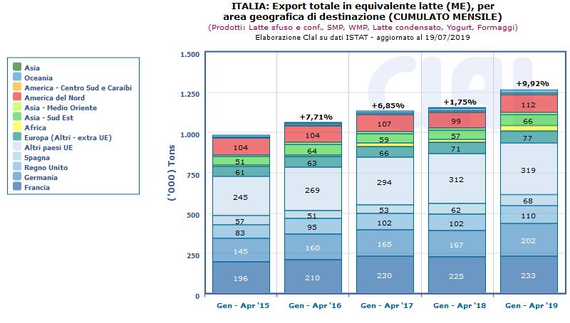 CLAL.it - Complessivamente, l'export italiano in Equivalente Latte è cresciuto nel periodo Gennaio-Aprile 2019 del 9,92% rispetto allo stesso periodo del 2018