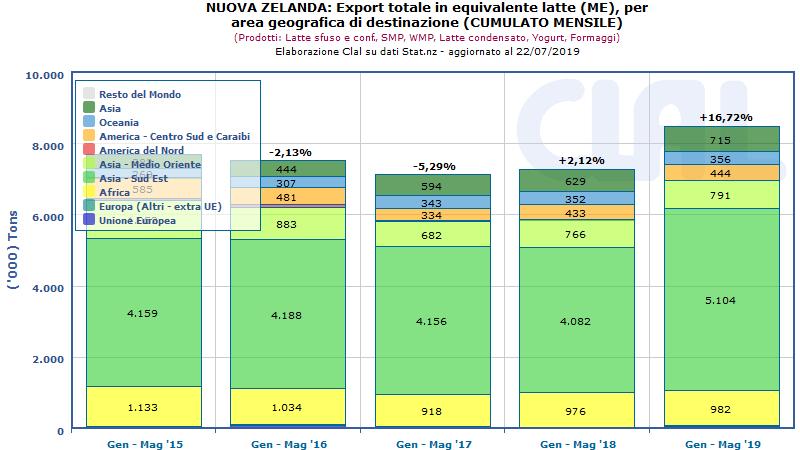 CLAL.it - Esportazioni della Nuova Zelanda convertite in Milk Equivalent (ME)