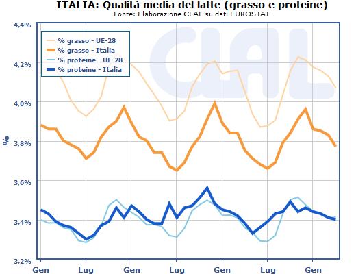 CLAL.it - Andamento mensile della componente di Grasso e Proteine nel latte consegnato in Italia alle latterie, a confronto con la media europea