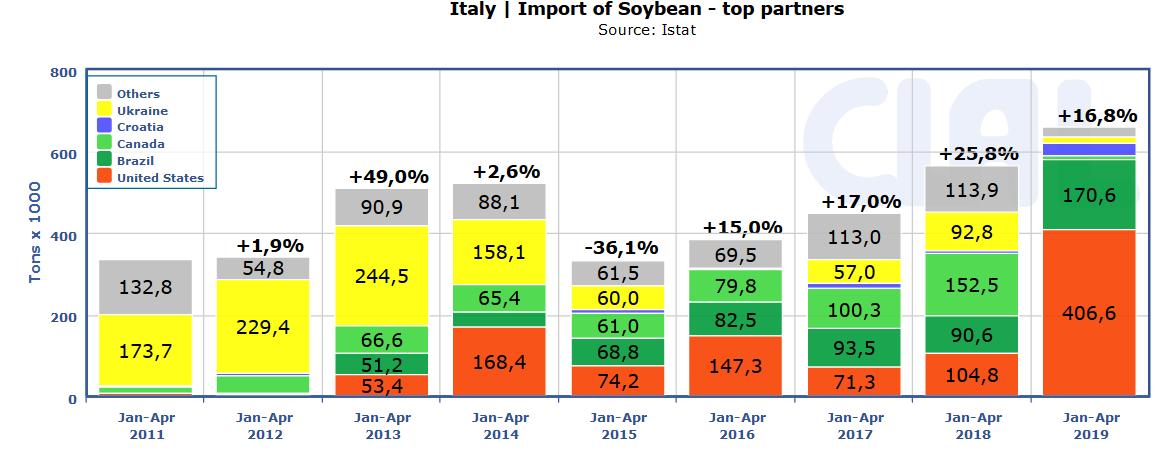 Italian Soybean imports