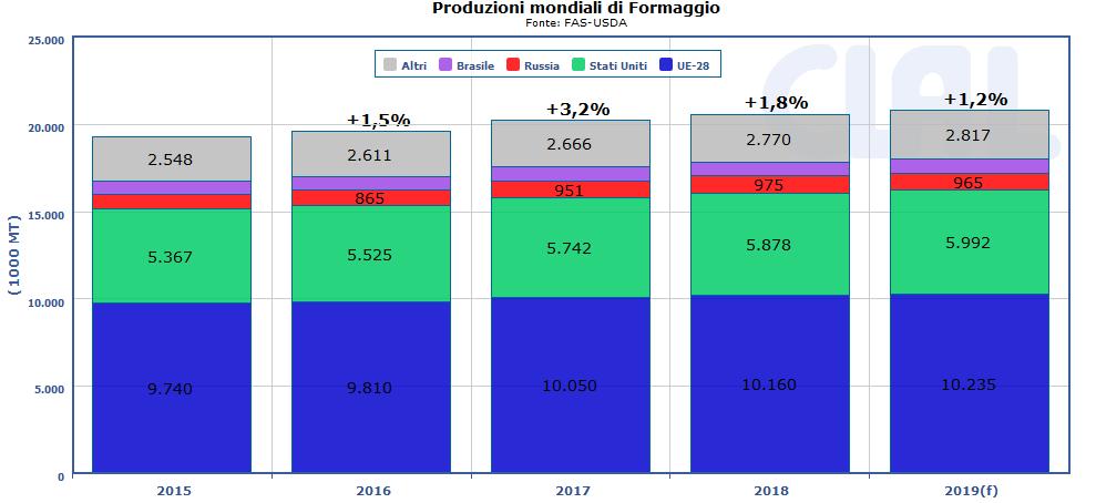 CLAL.it - Produzioni mondiali di Formaggio
