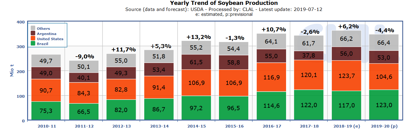 TESEO - Argentina (Rosario): Soybean prices