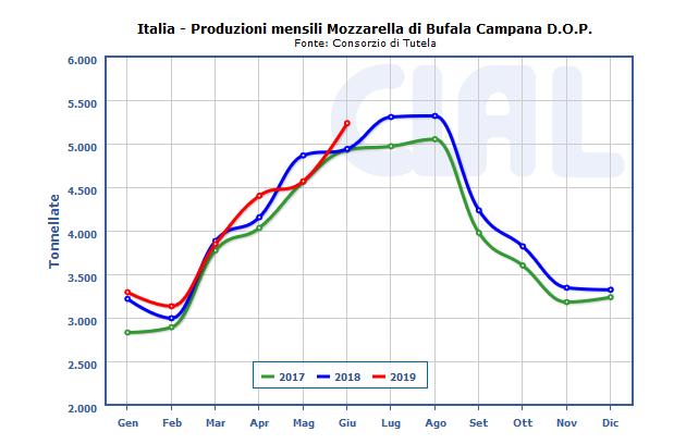 CLAL.it - Produzioni di Mozzarella di Bufala Campana DOP