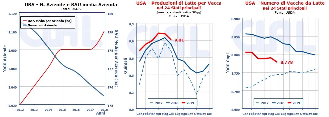 USA: aziende agricole ed indicatori