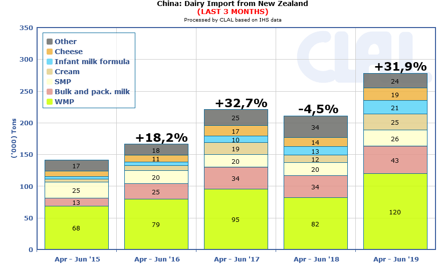 The apparent slowing of the economy in China is a worrisome harbinger in New Zealand, with China being a good customer for dairy products from New Zealand.